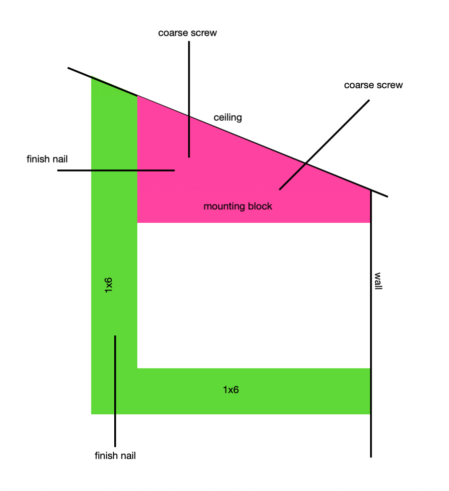 diy box beam on a pitched ceiling:plans